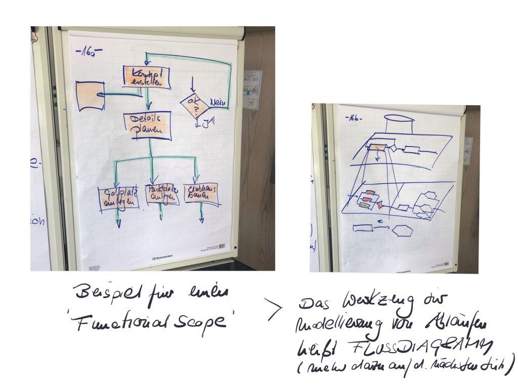 Projektmanagement Basis Seminar Fotoprotokoll Flussdiagramm